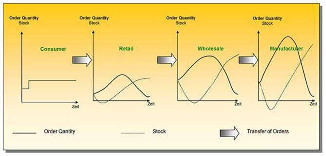 The Bullwhip effect chart
